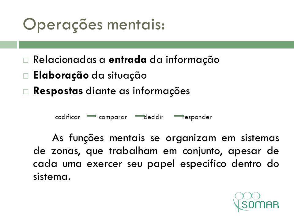 Operações mentais: Relacionadas a entrada da informação