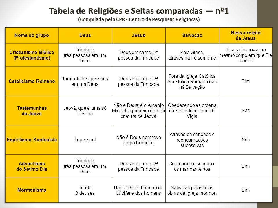 Tabela de Religiões e Seitas comparadas — nº1 (Compilada pelo CPR - Centro de Pesquisas Religiosas)