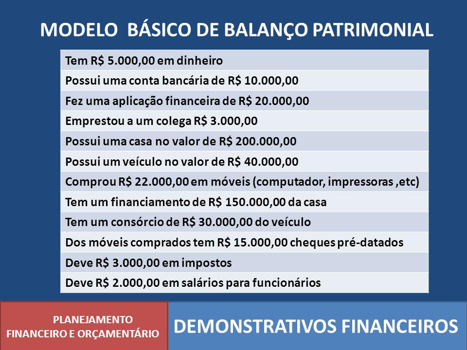 MODELO BÁSICO DE BALANÇO PATRIMONIAL