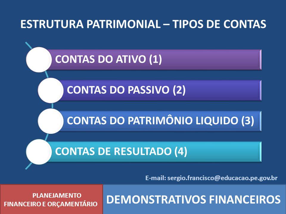 ESTRUTURA PATRIMONIAL – TIPOS DE CONTAS