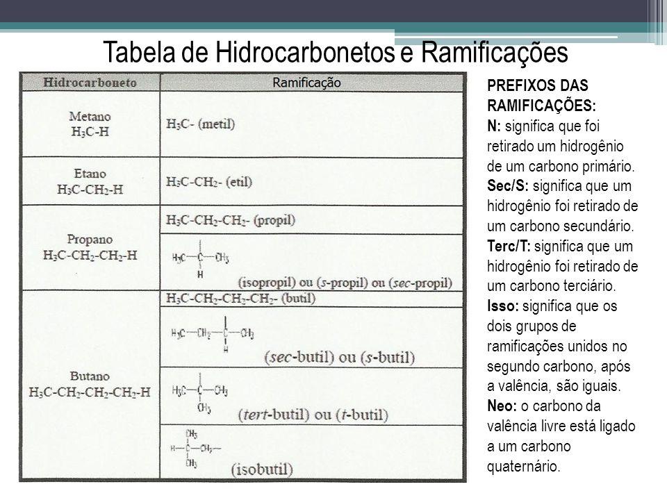 Tabela de Hidrocarbonetos e Ramificações