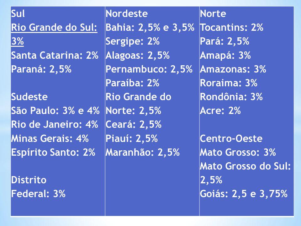 Sul Rio Grande do Sul: 3% Santa Catarina: 2% Paraná: 2,5% Sudeste São Paulo: 3% e 4% Rio de Janeiro: 4% Minas Gerais: 4% Espírito Santo: 2% Distrito Federal: 3%