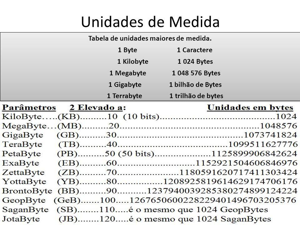 Unidades de Medida Tabela de unidades maiores de medida.