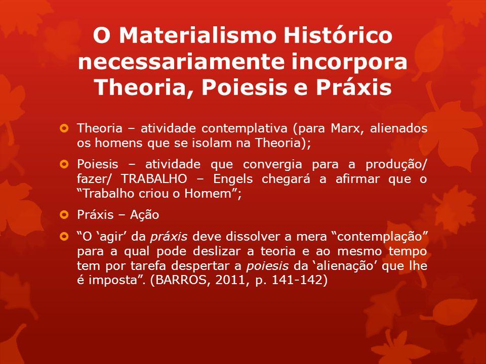 O Materialismo Histórico necessariamente incorpora Theoria, Poiesis e Práxis