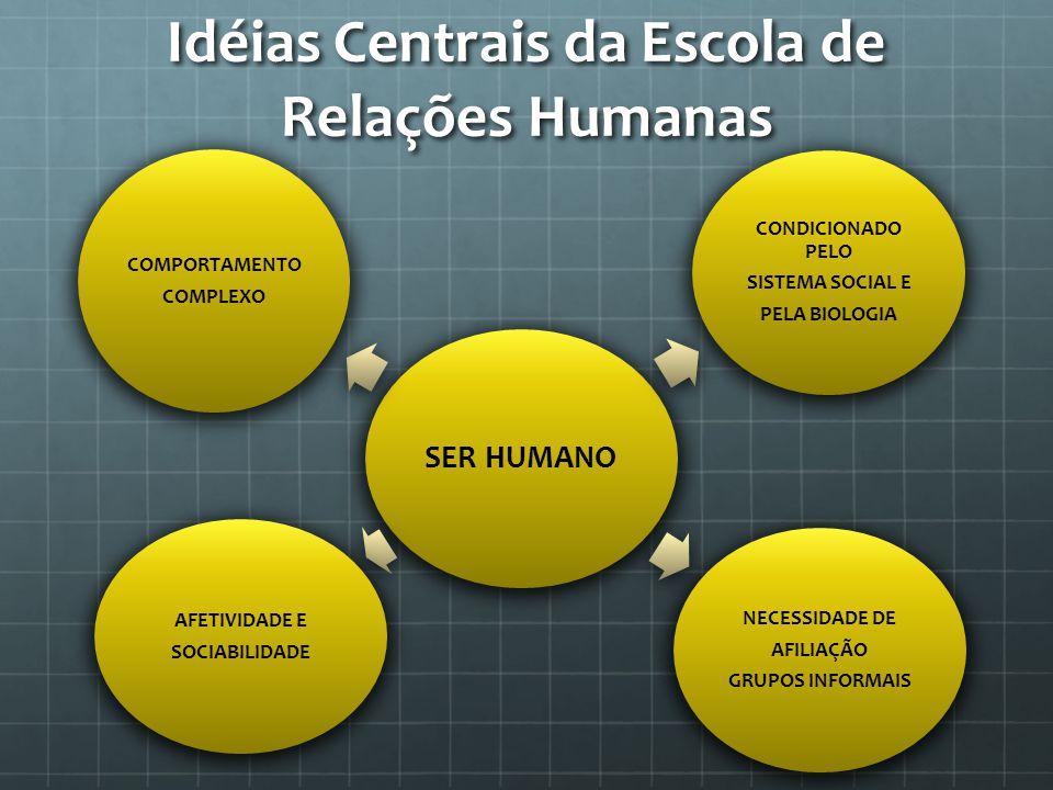 Idéias Centrais da Escola de Relações Humanas