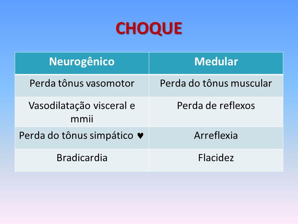 CHOQUE Neurogênico Medular Perda tônus vasomotor