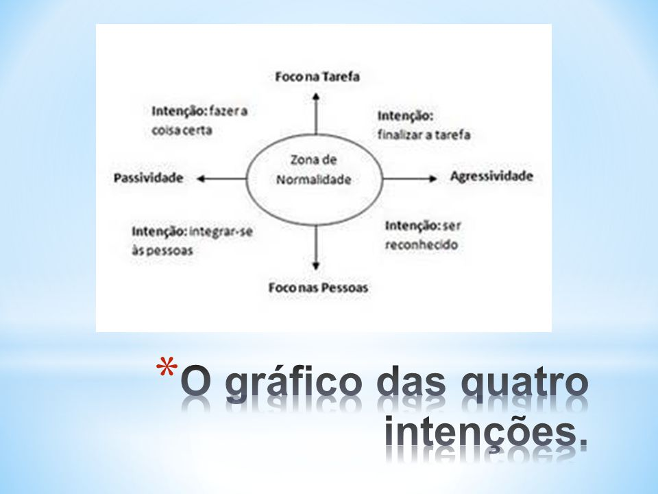 O gráfico das quatro intenções.