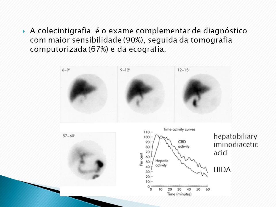A colecintigrafia é o exame complementar de diagnóstico com maior sensibilidade (90%), seguida da tomografia computorizada (67%) e da ecografia.
