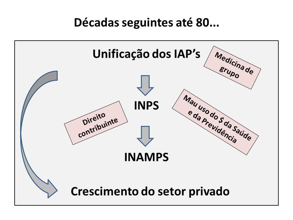 Unificação dos IAP's INPS INAMPS Crescimento do setor privado