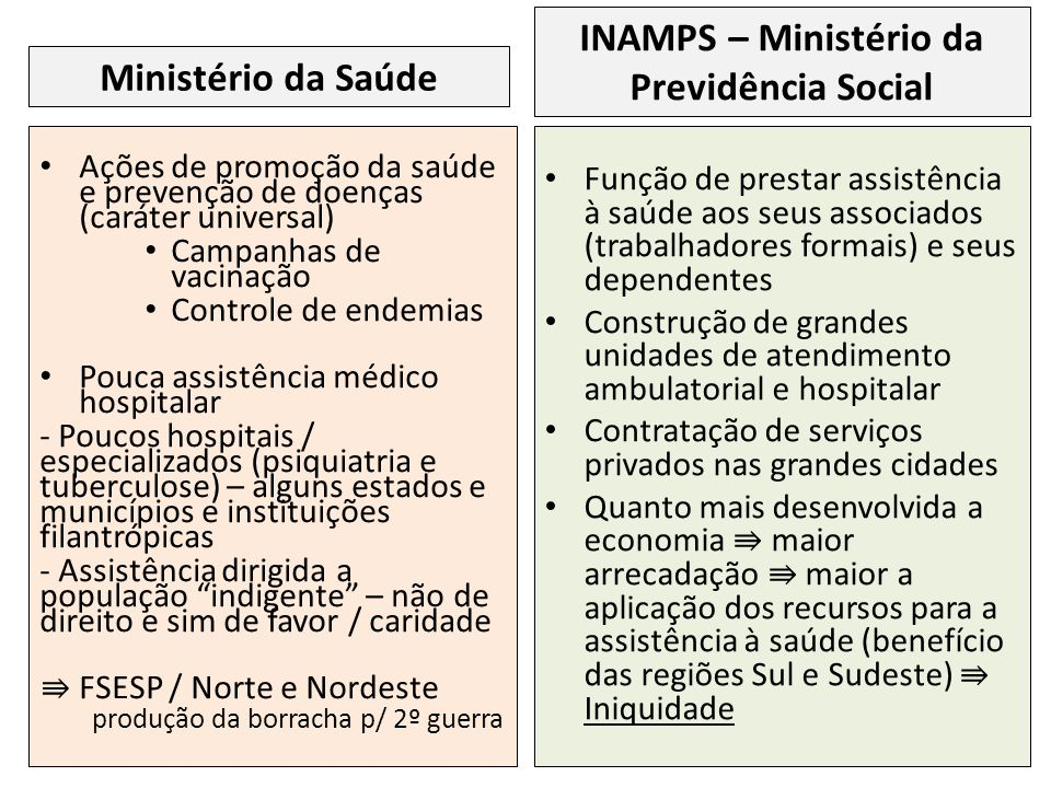 INAMPS – Ministério da Previdência Social