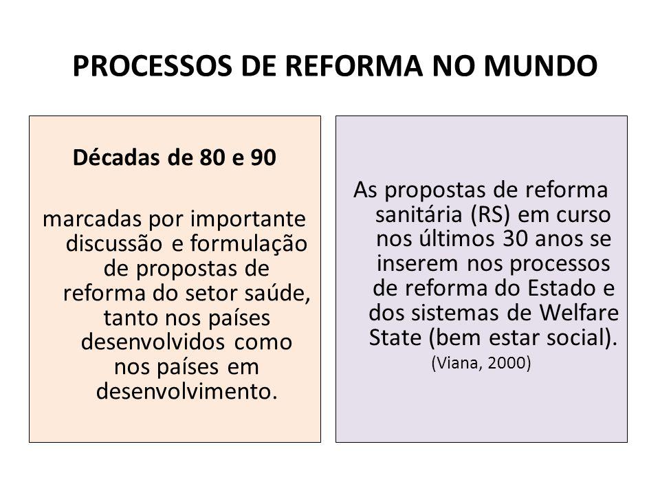 PROCESSOS DE REFORMA NO MUNDO