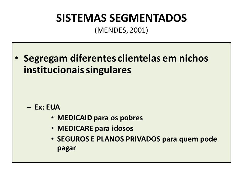SISTEMAS SEGMENTADOS (MENDES, 2001)