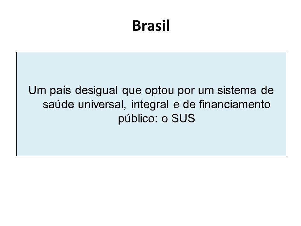 Brasil Um país desigual que optou por um sistema de saúde universal, integral e de financiamento público: o SUS.
