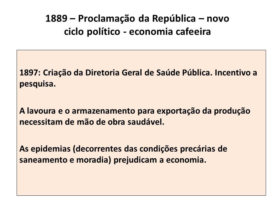 1889 – Proclamação da República – novo ciclo político - economia cafeeira