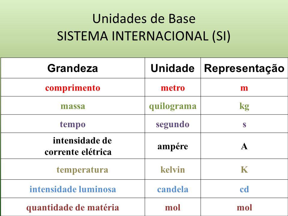 Unidades de Base SISTEMA INTERNACIONAL (SI)