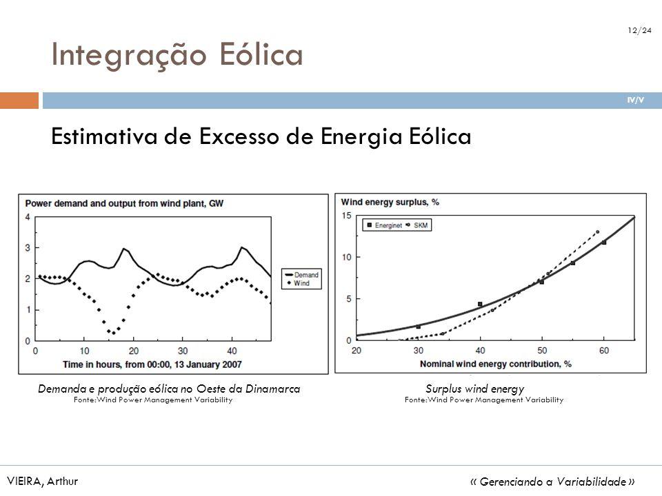 Integração Eólica Estimativa de Excesso de Energia Eólica