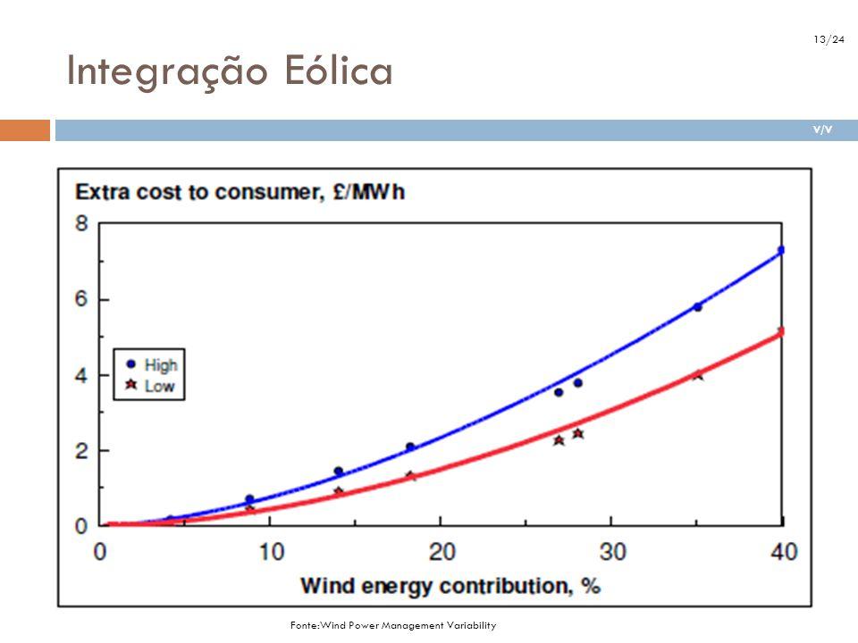 Integração Eólica 13/24. V/V. Alta estimativa – Backup com uma planta de turbina com ciclo de gás combinado (CCGT), £700/kW.