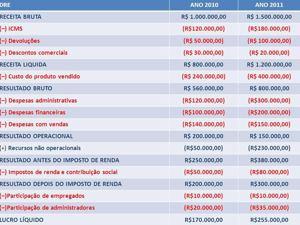 P.F.O. DRE ANO 2010 ANO 2011 RECEITA BRUTA R$ 1.000.000,00