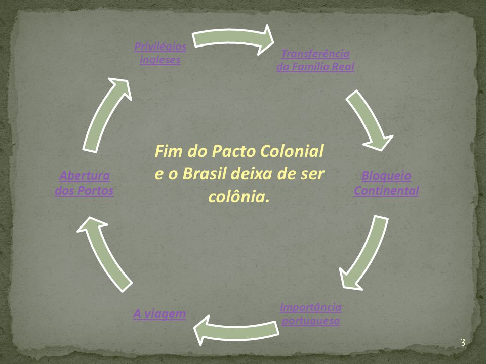 Transferência da Família Real Importância portuguesa
