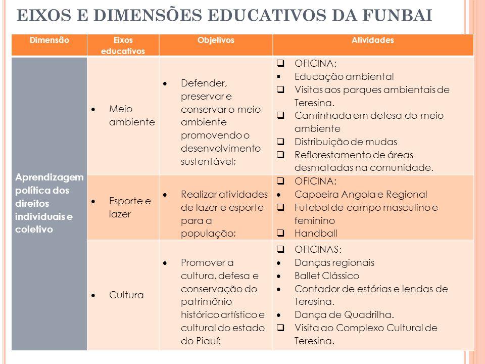EIXOS E DIMENSÕES EDUCATIVOS DA FUNBAI