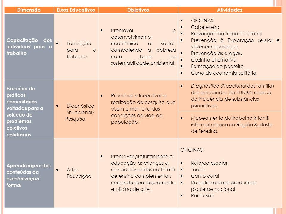 Dimensão Eixos Educativos. Objetivos. Atividades. Capacitação dos indivíduos pára o trabalho. Formação para o trabalho.