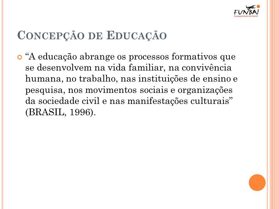 Concepção de Educação