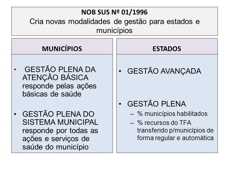 GESTÃO PLENA DA ATENÇÃO BÁSICA responde pelas ações básicas de saúde