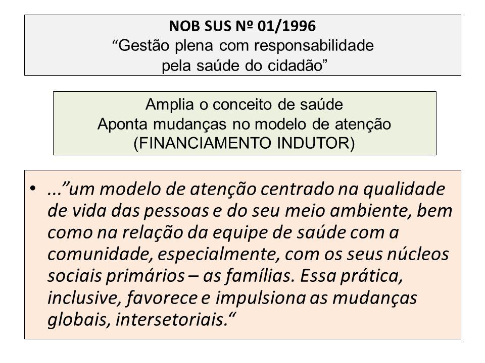 NOB SUS Nº 01/1996 Gestão plena com responsabilidade pela saúde do cidadão