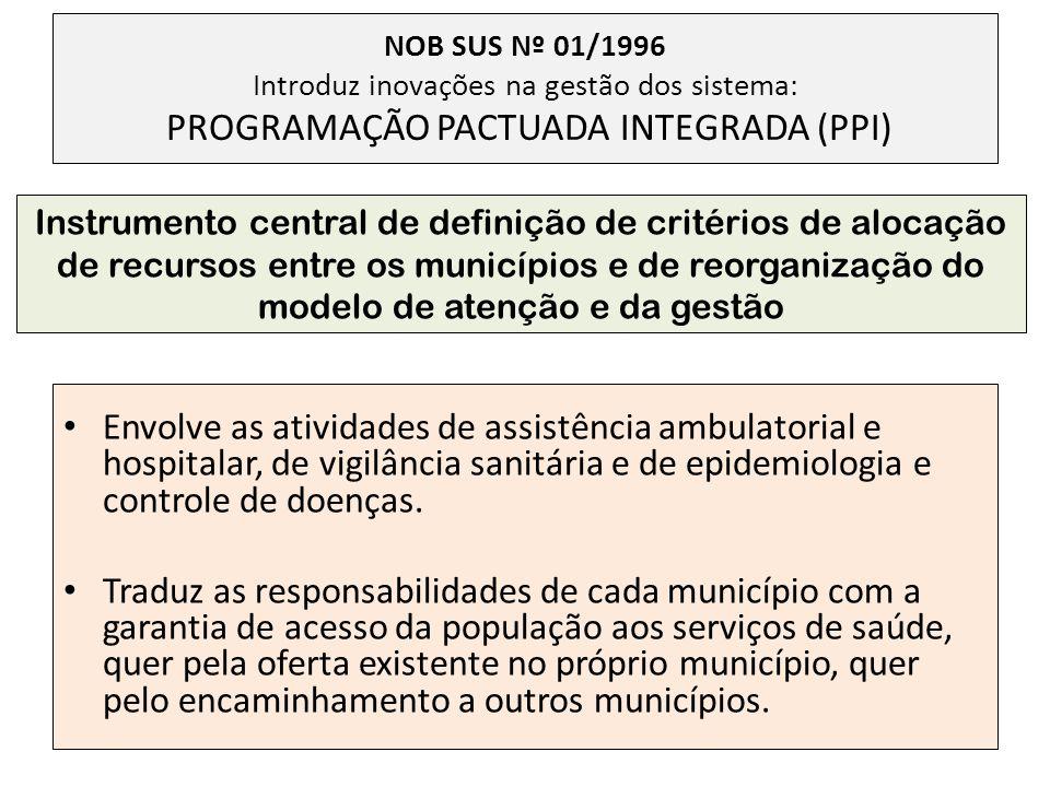 NOB SUS Nº 01/1996 Introduz inovações na gestão dos sistema: PROGRAMAÇÃO PACTUADA INTEGRADA (PPI)