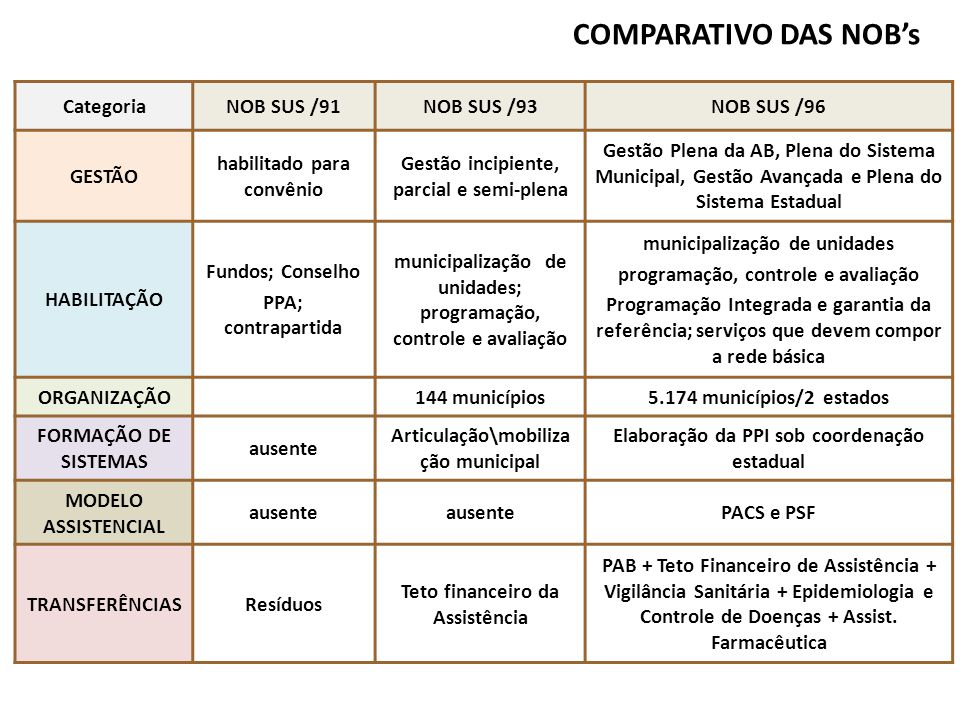 COMPARATIVO DAS NOB's Categoria NOB SUS /91 NOB SUS /93 NOB SUS /96