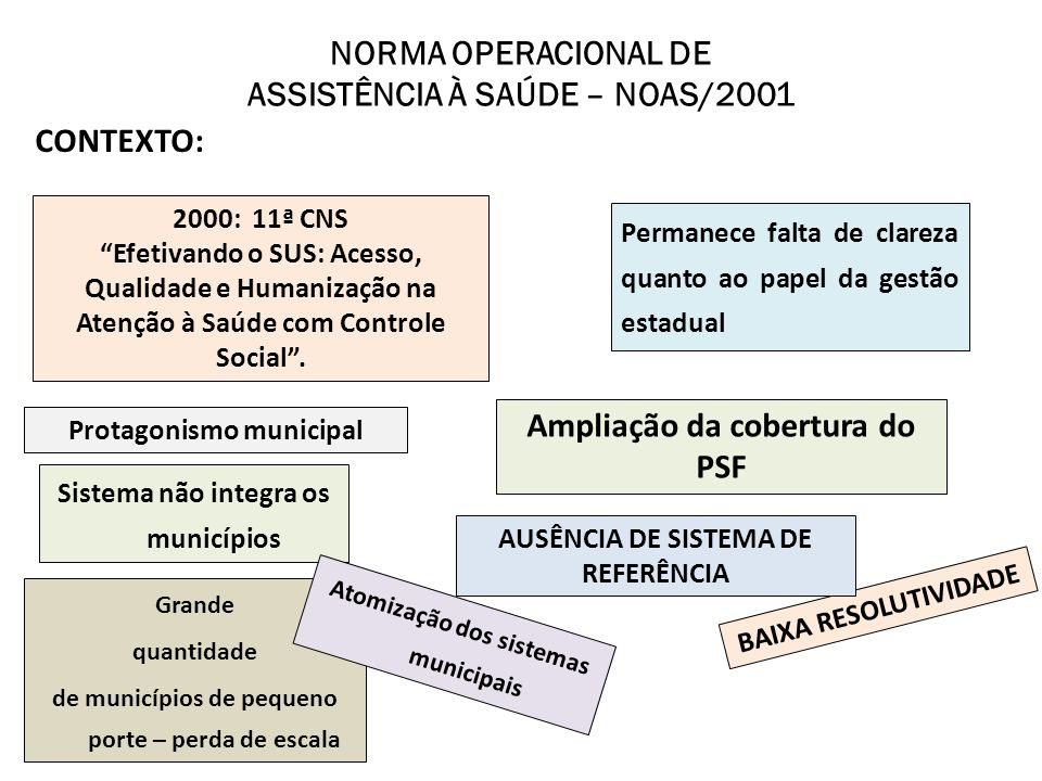NORMA OPERACIONAL DE ASSISTÊNCIA À SAÚDE – NOAS/2001