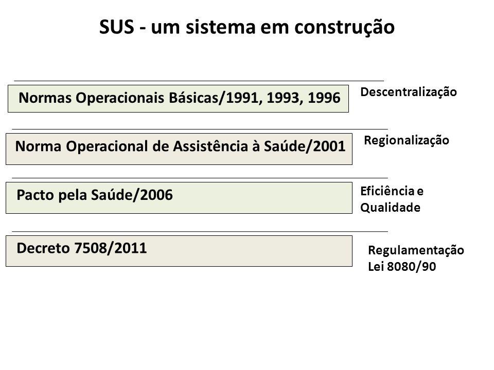 SUS - um sistema em construção