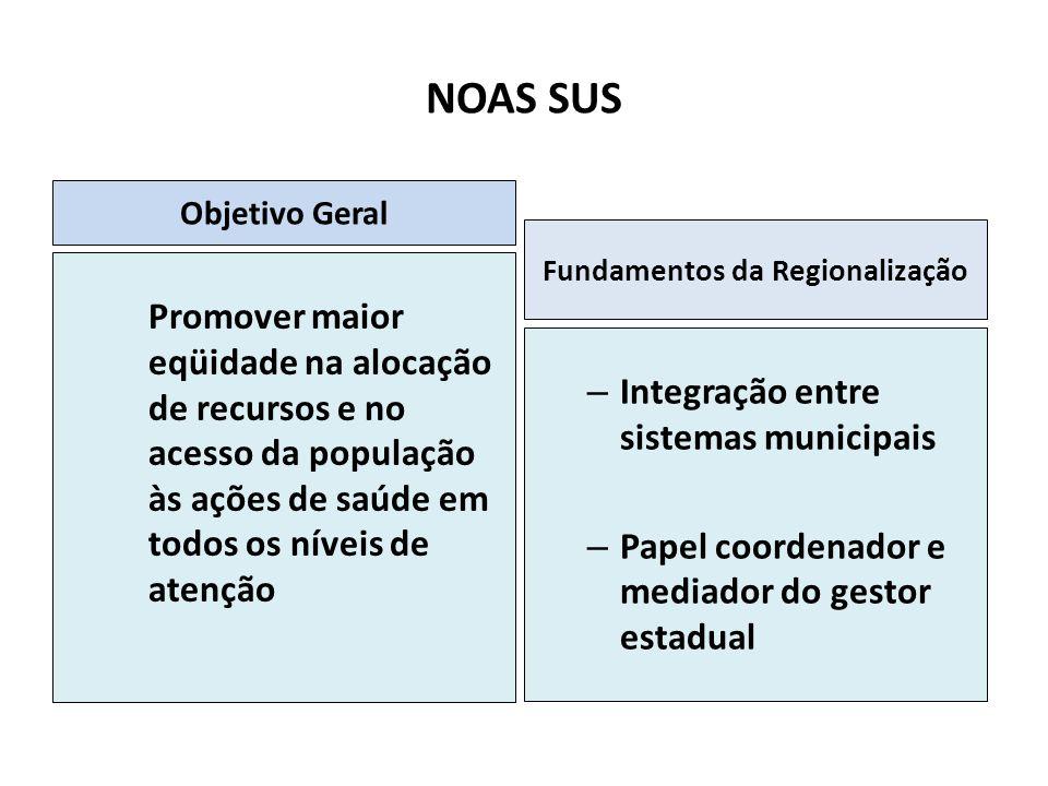 Fundamentos da Regionalização