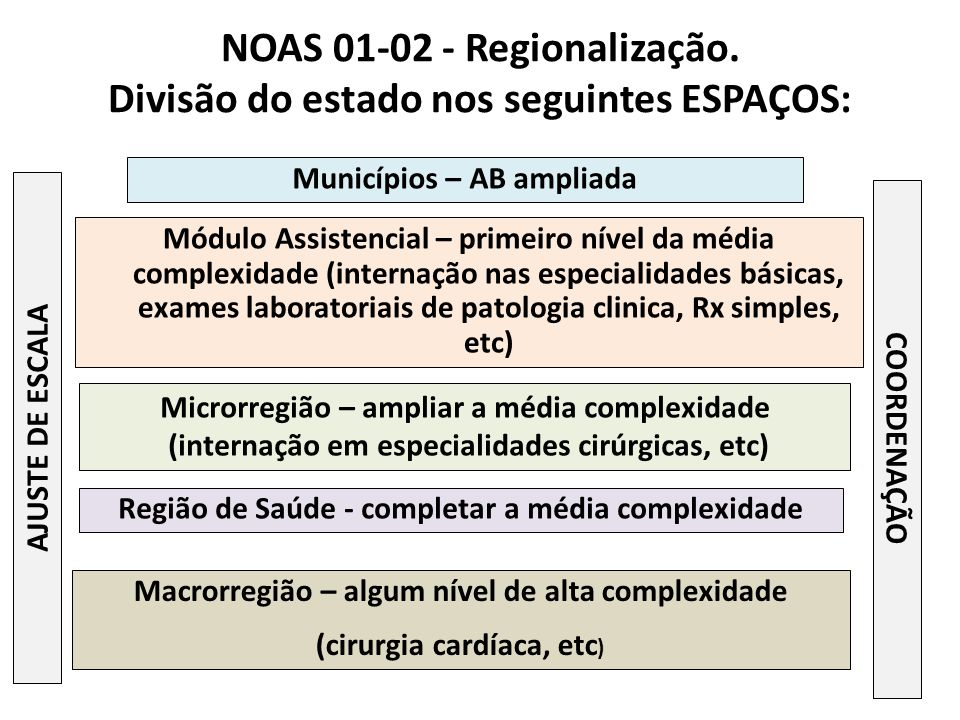 NOAS 01-02 - Regionalização. Divisão do estado nos seguintes ESPAÇOS: