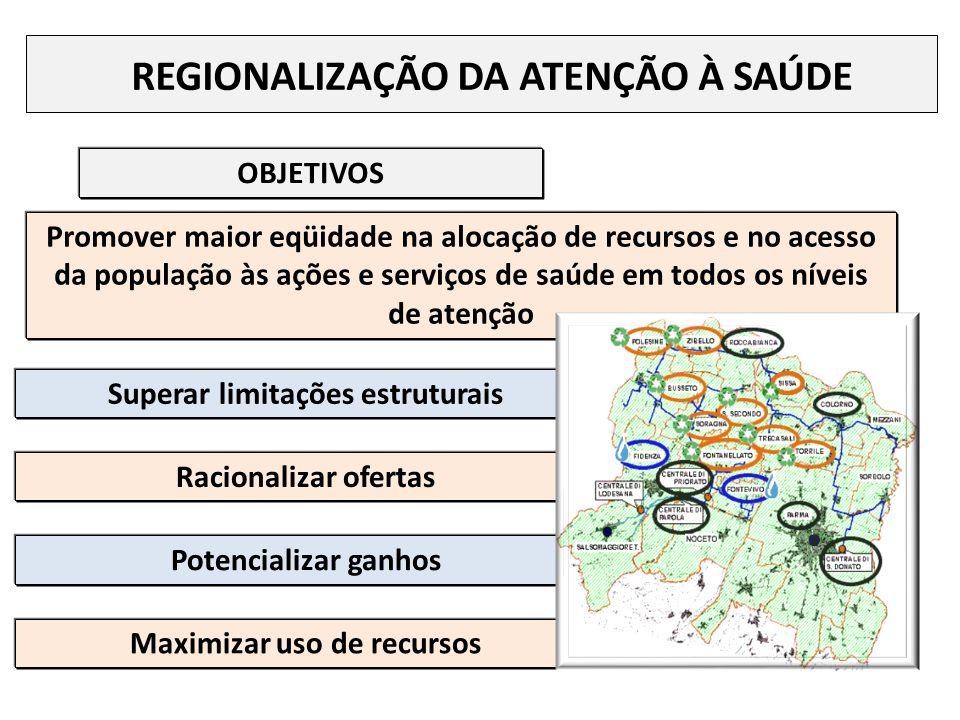 Superar limitações estruturais Maximizar uso de recursos