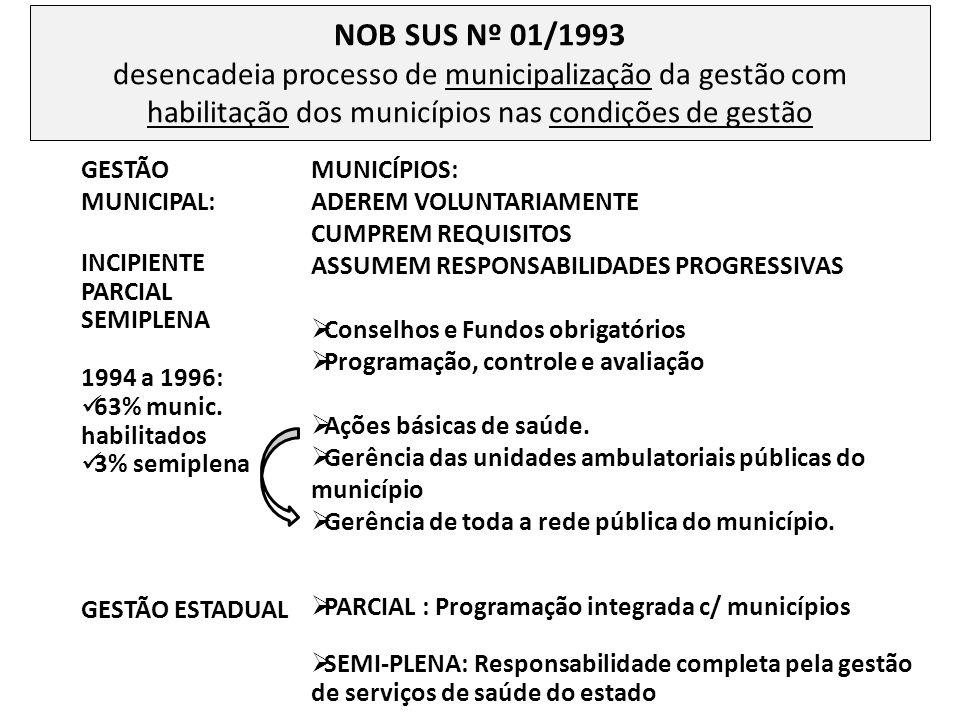 NOB SUS Nº 01/1993 desencadeia processo de municipalização da gestão com habilitação dos municípios nas condições de gestão