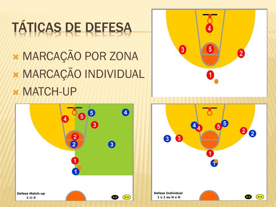 TÁTICAS DE DEFESA MARCAÇÃO POR ZONA MARCAÇÃO INDIVIDUAL MATCH-UP