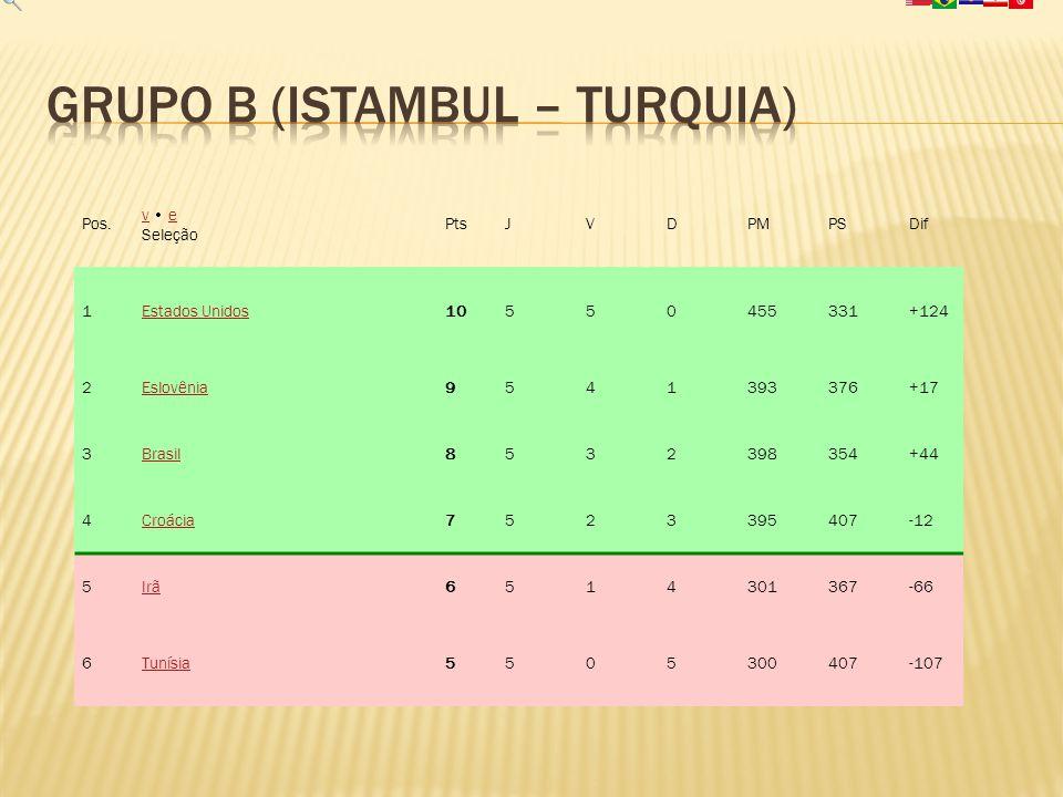Grupo B (Istambul – TURQUIA)