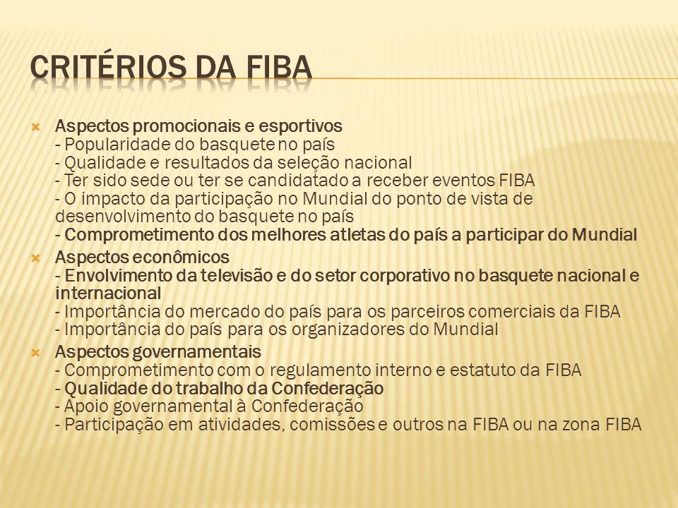 CRITÉRIOS DA FIBA