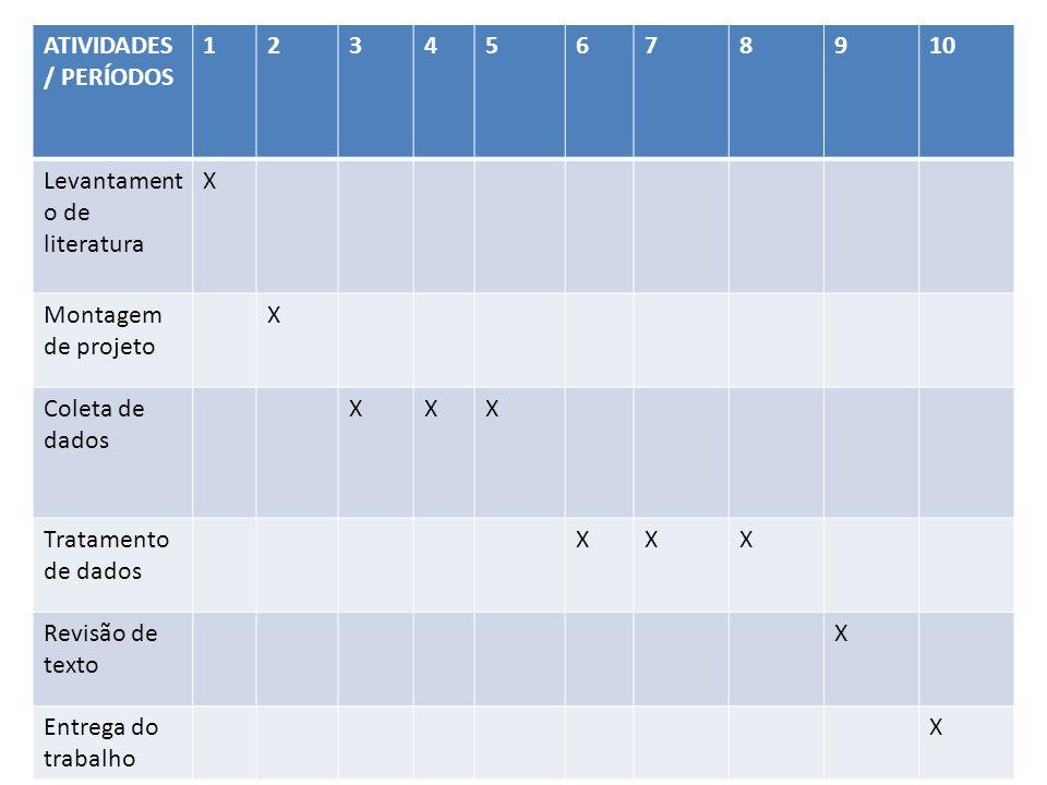 ATIVIDADES/ PERÍODOS 1. 2. 3. 4. 5. 6. 7. 8. 9. 10. Levantamento de literatura. X. Montagem de projeto.