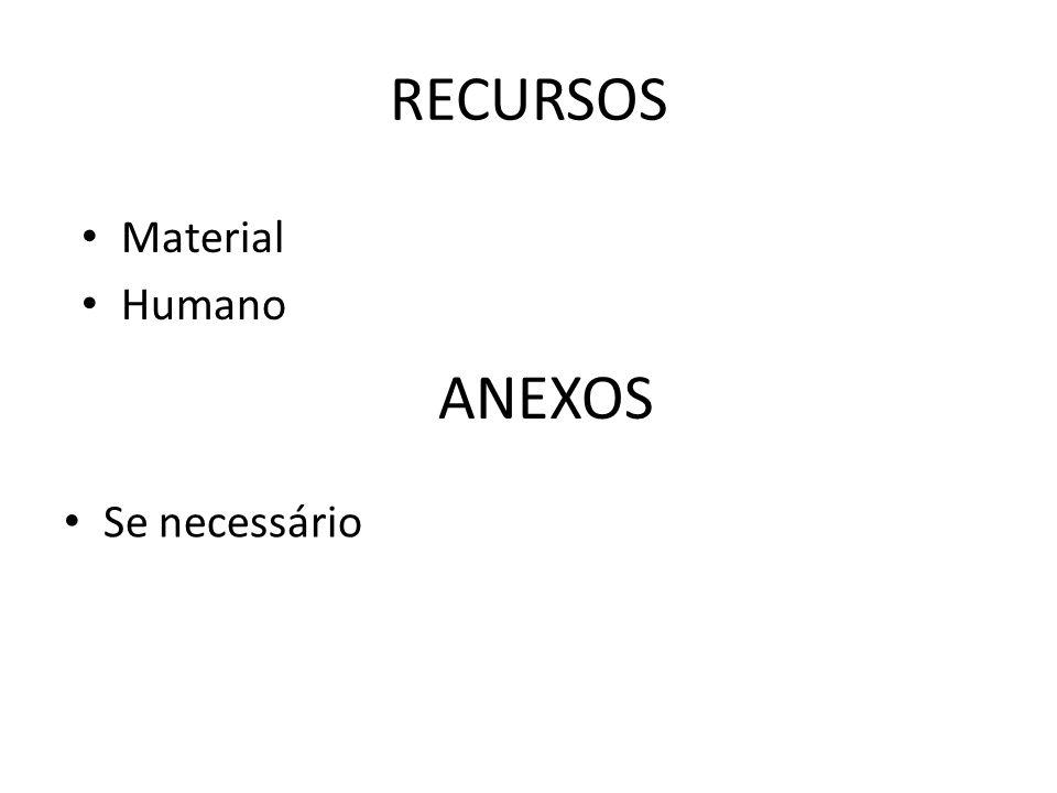 RECURSOS Material Humano ANEXOS Se necessário