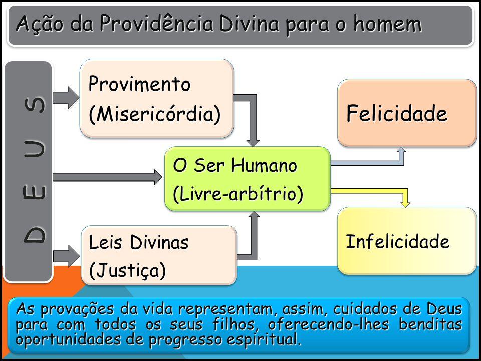 DEUS Ação da Providência Divina para o homem Felicidade Provimento