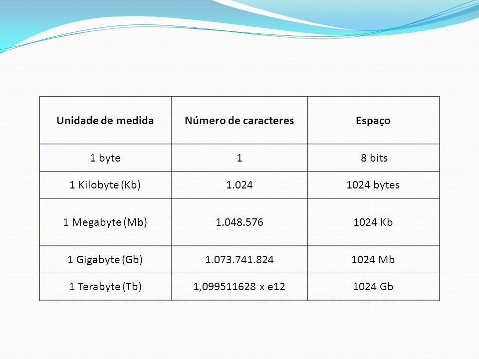 Unidade de medida Número de caracteres. Espaço. 1 byte. 1. 8 bits. 1 Kilobyte (Kb) 1.024. 1024 bytes.
