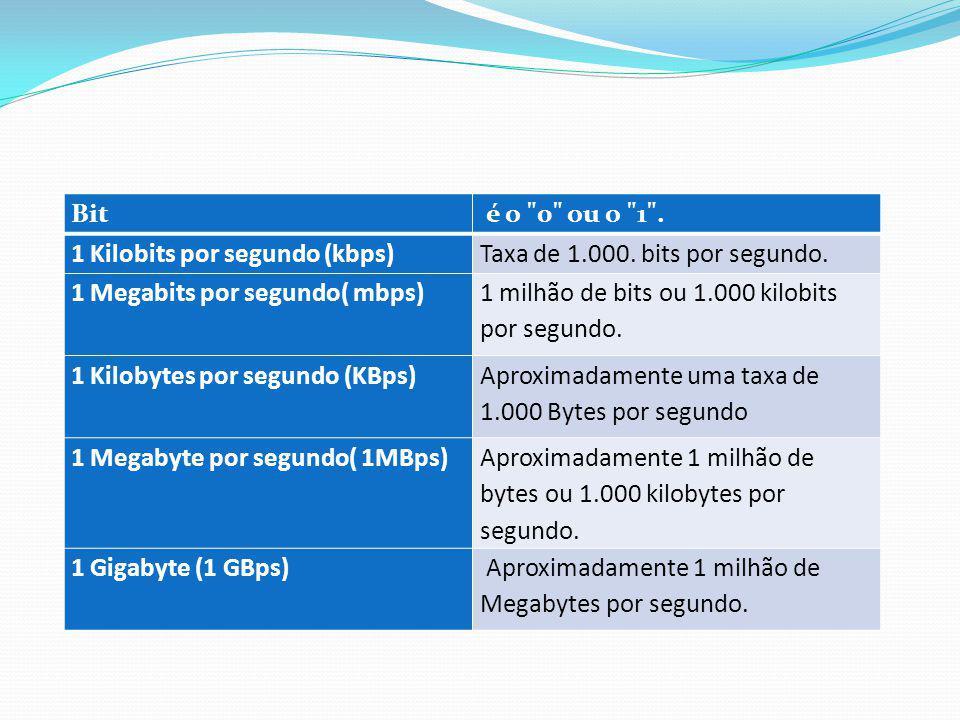 Bit é o 0 ou o 1 . 1 Kilobits por segundo (kbps) Taxa de 1.000. bits por segundo. 1 Megabits por segundo( mbps)
