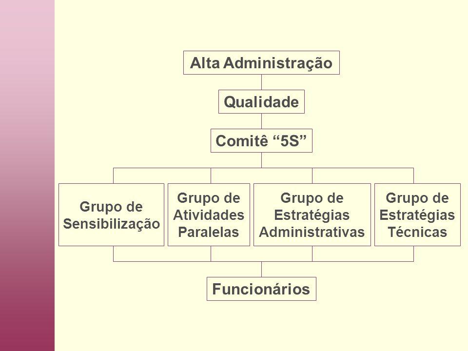 Alta Administração Qualidade Comitê 5S Funcionários