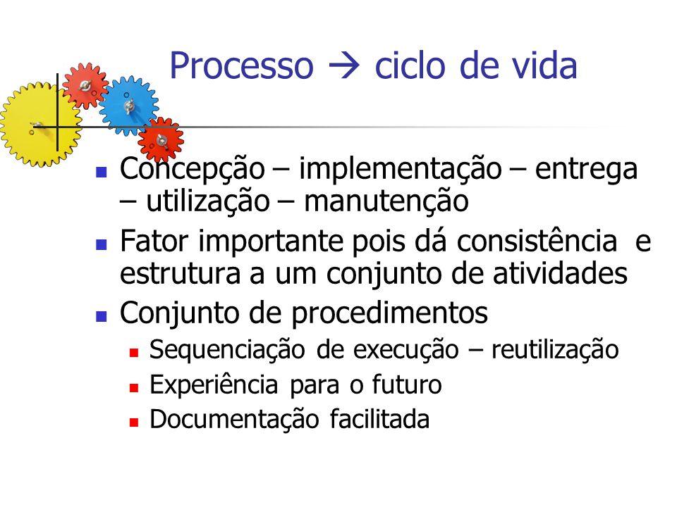Processo  ciclo de vida