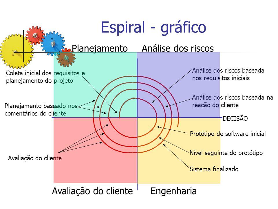 Espiral - gráfico Planejamento Análise dos riscos Avaliação do cliente