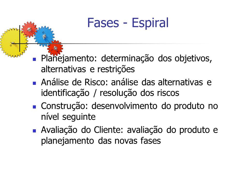 Fases - Espiral Planejamento: determinação dos objetivos, alternativas e restrições.