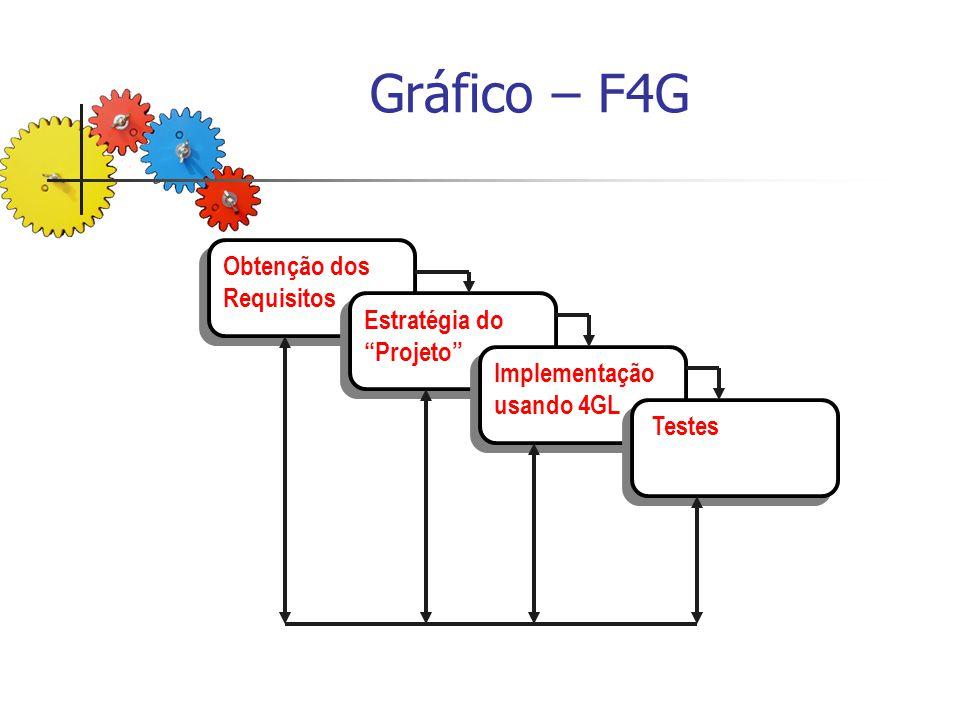 Gráfico – F4G Obtenção dos Requisitos Estratégia do Projeto