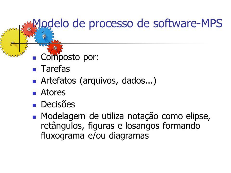 Modelo de processo de software-MPS